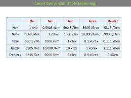 Textile Calculations And Equations