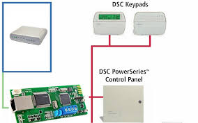 wiring diagram for alarm panel wiring image alarm panel on wiring diagram for alarm panel