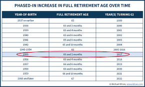 Social Security Age Payout Chart Social Security Full Retirement Age Increases Past 66