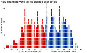 D3 Slider Chart How To Create An Interactive Vote Swing Viewer In D3 Part 1