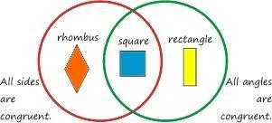 Venn Diagram Of Geometric Shapes Shape Sorter