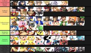 Smash Ultimate Tier Lists Know Your Meme