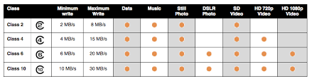 Microsd Speed Chart Flash Memory Cards