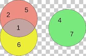 Euler Diagram Venn Euler Diagram Venn Diagram Logic Circle Circle Png Clipart