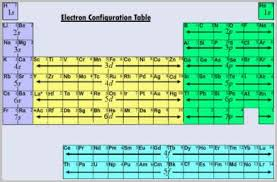 Understanding The Electron Configuration Chart