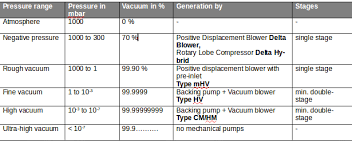 Vacuum Range Chart The Benefits Of Vacuum Technology In The Pharmaceutical And