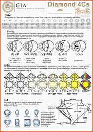 Diamond Quality Ratings Chart Diamond Ratings Chart Diamond Gemstone Diamond Jewelry