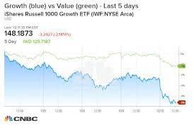 Growth Stocks Like Amazon Getting Slammed During This