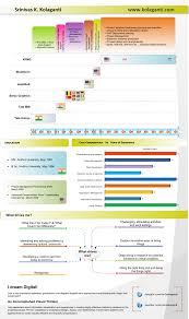 Kumar Kolaganti Infographic Style Visual Resume