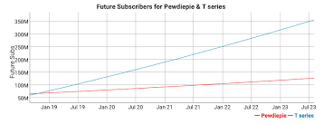 Youtube Followers Chart Pewdiepies Reign As The Biggest Youtube Channel May Soon Be