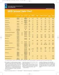 Nmr Solvent Data Chart