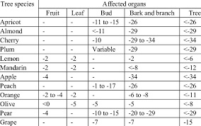 Temperatures At Which Fruit Tree Organs Suffer Frost Damage