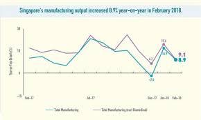 Manufacturing Output Manufacturing Output Up 8 9 In February Singapore