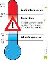 Food Safety Temperature Stock Illustration Illustration Of