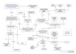 Organic Chemistry Qa Mindmap Owlcove Sg