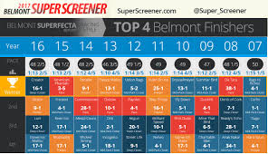 Should You Bet Closers In The Belmont Stakes Super Screener