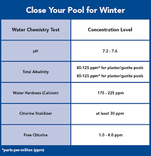 How To Close An Above Ground Pool
