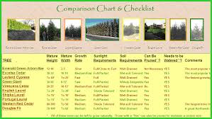 Oak Tree Comparison Chart Nurserytrees Com Home Page