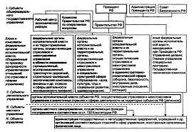 Скачать Организация управления в системе контроллинга курсовая Организация управления в системе контроллинга курсовая