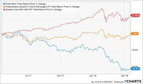 Kraft Foods Share Price Chart Kraft Heinz Co An Opportunity To Profit Off Pessimism