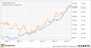 Caterpillar Stock Price Chart What To Expect From Caterpillar Inc In 2018 The Motley Fool