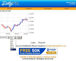 New Charts On Dailyfx Mobile