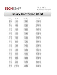 Hourly To Salary Conversion Chart Fill Online Printable