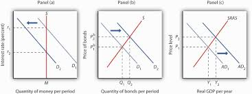 monetary policy essay order essay online cheap monetary policy  order essay online cheap monetary policy impact on macroeconomics order essay online cheap monetary policy impact