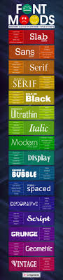 Fonts Posters What Different Types Of Fonts Mean And How To Use Them