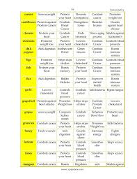 Naturopathy Diet Chart For Obesity Weight Loss Tips In Naturopathy Losing Weight After How A