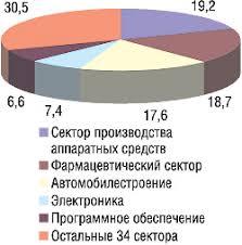 Реферат Фармацевтическая промышленность России com  Фармацевтическая промышленность России