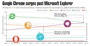 Google Charts Explorer Chart Google Chrome Surges Past Microsofts Internet