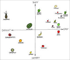 Xkcd Venn Diagram The Infographics Of Xkcd Halfblog Net