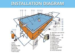 in ground pool light wiring diagram wirdig diagram besides swimming pool heat pump installation diagram on