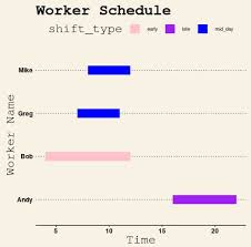 How To Create A Gantt Chart In R Using Ggplot2 Statology