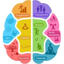 brain corp intra personal intelligence self smart