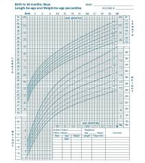 Newborn Growth Chart Toddler Weight Gain Chart Mymuso Co