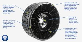 Michelin X Tweel Turf For Zero Turn Mowers