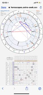 Please Help Me Interpret This Synastry Chart He Has Been My