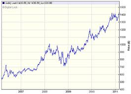 Gold Price Chart Over 5 Years Latest Gold Price Chemical Elements