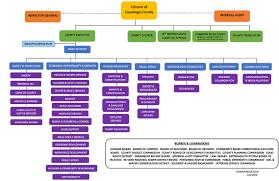 Home Office Organisation Chart Organizational Chart