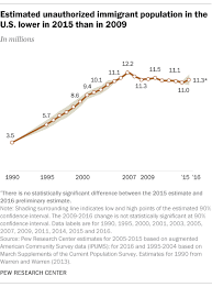 Estimated Unauthorized Immigrant Population In The U S
