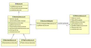 Adapter Pattern Stunning Adapter Design Pattern Class Diagram Stacktips
