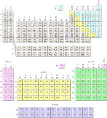 1s 2s 2p Chart Electron Configurations