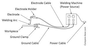 6011 Welding Rod Polarity Samsflowers Co