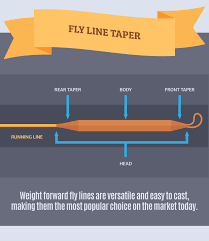 Fly Rod Line Weight Chart Fly Fishing With The Right Rod And Reel Partselect Com