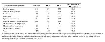 Ana Titer And Pattern Gorgeous Comparative Analysis Of Antinuclear Antibody And Antinuclear