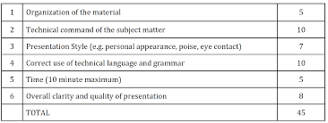 paper presentation springfest official site mscet presentation scoring judges will evaluate and score the presentations using the following maximum point values attributed to the specific criteria