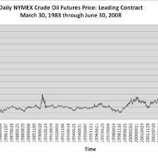 daily nymex crude oil futures leading contract march 30 1983 through june 30
