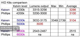 Hid Lumens Chart Twinturbo Net Nissan 300zx Forum Kaixen Hid Kit And Fog